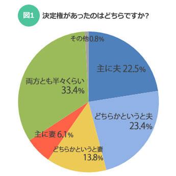 【図1】決定権があったのはどちらですか?(SUUMOジャーナル)