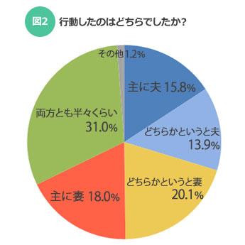 【図2】行動したのはどちらでしたか?(SUUMOジャーナル)