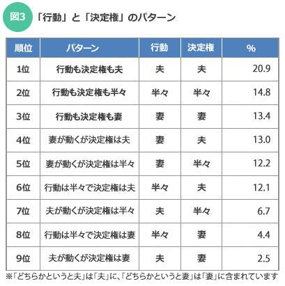 【図3】「行動」と「決定権」のパターン(SUUMOジャーナル)