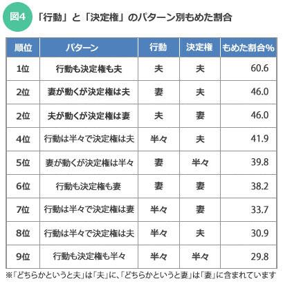 【図4】「行動」と「決定権」のパターン別もめた割合(SUUMOジャーナル)