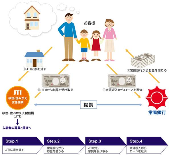 【画像1】常陽リバースモーゲージローンの利用イメージ(画像提供:常陽銀行)