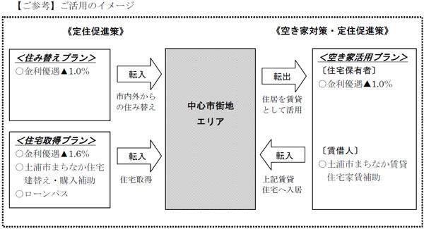 【画像2】「土浦市まちなか定住促進ローン」活用イメージ(画像提供:常陽銀行)