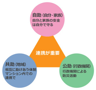 【画像1】「自助」「共助」「公助」の連携が必要(画像提供:大京アステージ)