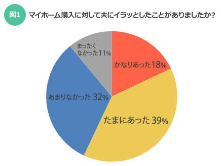 【図1】マイホーム購入に対して夫に「イラッ」としたことがありましたか?(SUUMOジャーナル編集部)