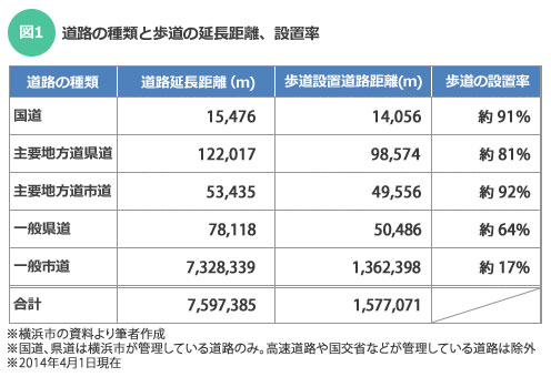 【図1】横浜市の資料をもとに筆者作成