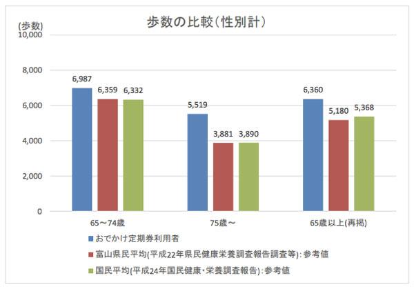 【図1】おでかけ定期券利用者と富山県民平均及び国民平均との歩数比較(出典:富山市)