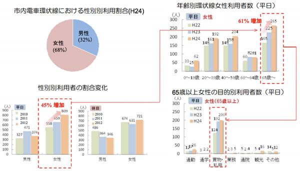【図2】市内電車環状線の利用状況(出典:富山市)