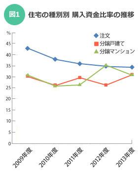 【図1】「住宅の種類別 購入資金の自己資金比率の推移」/「住宅市場動向調査」(国土交通省)より筆者作成