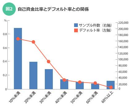【図2】「自己資金比率とデフォルト率との関係」(出典:三菱総合研究所「住宅ローン・コンソーシアム」) ※データは2012年9月末時点。25の金融機関の、申込日が2002~2010年度の住宅ローン新規借り入れ実行案件と、申込日が2002~2012年度の住宅ローン新規借り入れ、かつ、2012年3月末時点で代位弁済している案件