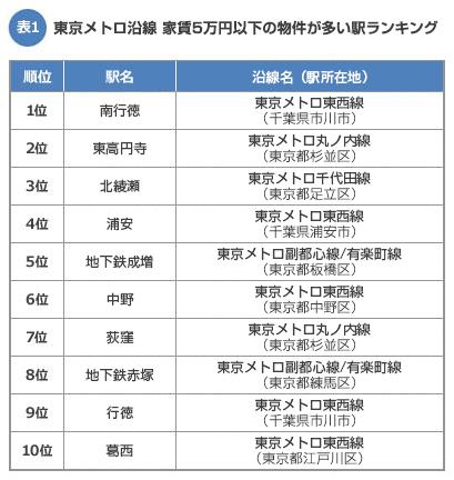 【表1】東京メトロ沿線の家賃5万円以下の物件が多い駅ランキング