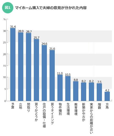 【図1】マイホーム購入で夫婦の意見が分かれた内容(SUUMOジャーナル)