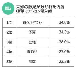 【図2】夫婦の意見が分かれた内容(新築マンション購入者)(SUUMOジャーナル)