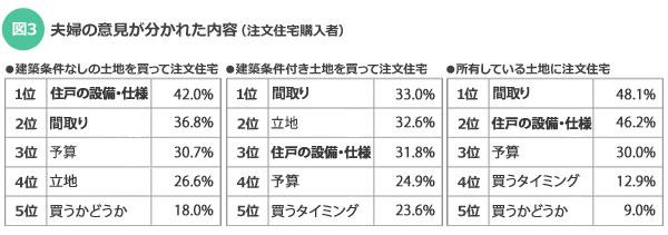 【図3】夫婦の意見が分かれた内容(注文住宅購入者)(SUUMOジャーナル)