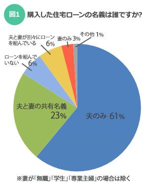 【図1】購入した住宅ローンの名義は誰ですか?(SUUMOジャーナル)
