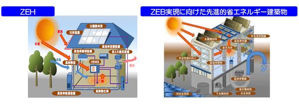 【画像】住宅・ビルの革新的省エネルギー技術導入促進事業費補助金(出典:経済産業省「平成27年度資源・エネルギー関係予算(案)の概要」より抜粋)