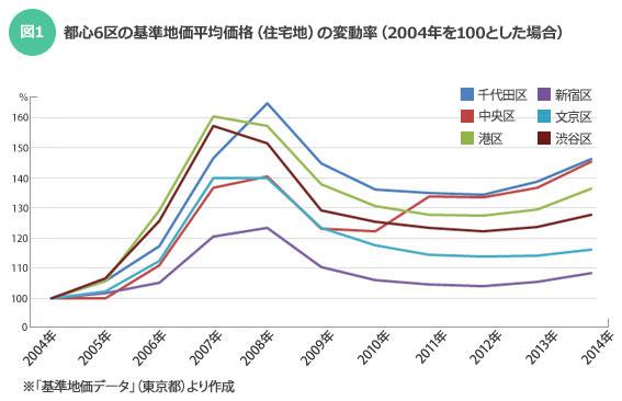 【図1】都心6区の基準地価平均価格(住宅地)の変動率