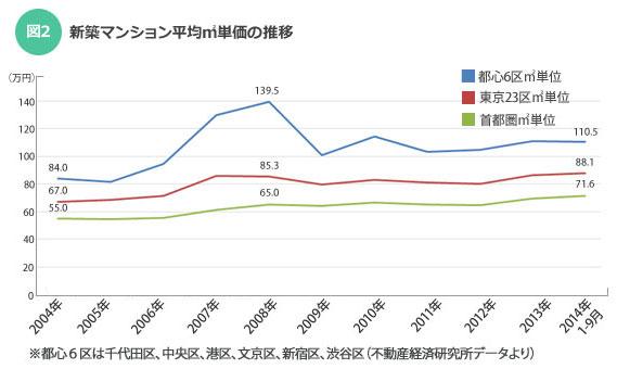 【図2】新築マンション平均m2単価の推移