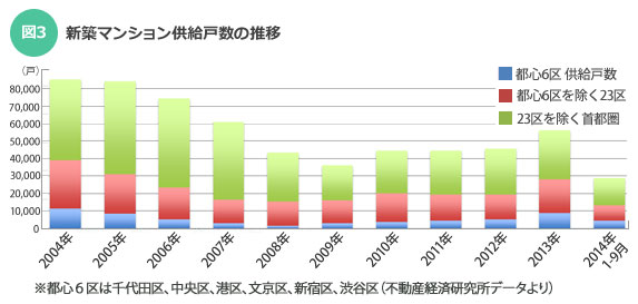 【図3】新築マンション供給戸数の推移