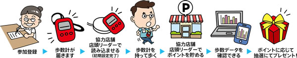 【画像1】よこはまウォーキングポイントの流れ(画像提供:横浜市健康福祉局保健事業課)