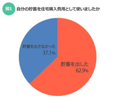 【図1】自分の貯蓄を住宅購入費用として使いましたか(SUUMOジャーナル)