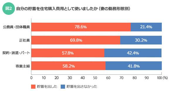 【図2】自分の貯蓄を住宅購入費用として使いましたか(妻の勤務形態別)(SUUMOジャーナル)