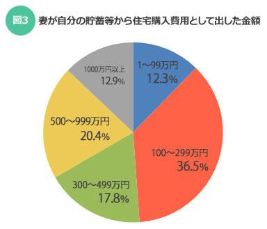 【図3】妻が自分の貯蓄等から住宅購入費用として出した金額(SUUMOジャーナル)