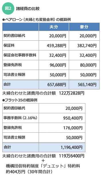 【図2】諸経費の比較