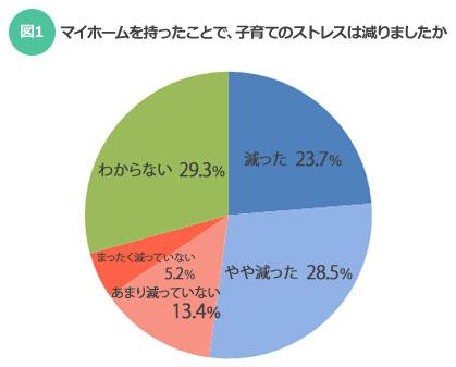 【図1】マイホームを持ったことで、子育てのストレスは減りましたか?(SUUMOジャーナル)
