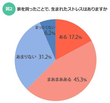 【図2】マイホームを持つことで生まれたストレスはありますか?(SUUMOジャーナル)