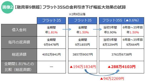 【画像2】[融資率9割超]フラット35Sの金利引き下げ幅拡大効果の試算(住宅ジャーナリスト/山本久美子による)