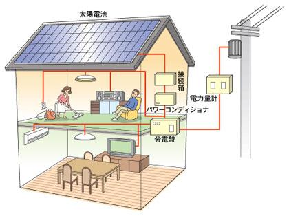 【画像1】住宅用の太陽光発電の仕組み(出典:JPEAホームページより)