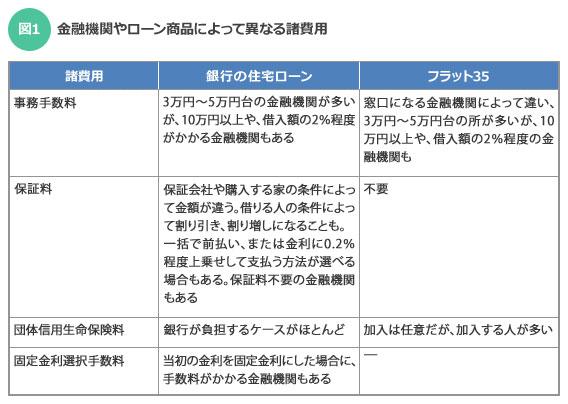 【図1】金融機関やローン商品によって異なる諸費用(筆者作成)