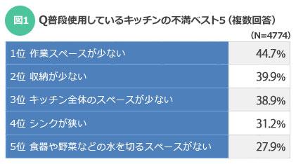 【図1】普段使用しているキッチンの不満ベスト5(出典:「SUUMO」×「クックパッド」クックパッドユーザーに聞いた『理想のキッチン』に関する調査)