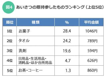 【図4】あいさつの際持参したものランキング(SUUMOジャーナル)