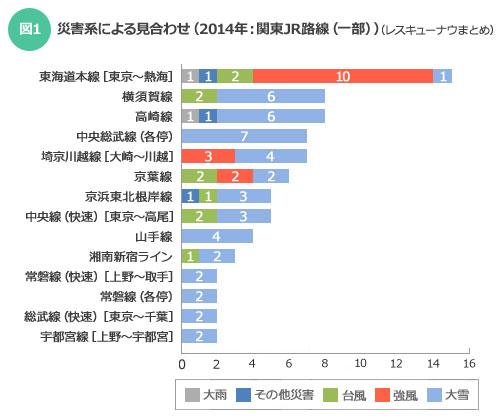 【図1】災害系による見合わせ(2014年:関東JR路線(一部))(レスキューナウまとめ)