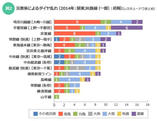 【図2】災害系によるダイヤ乱れ(2014年:関東JR路線(一部):初報)(レスキューナウまとめ)