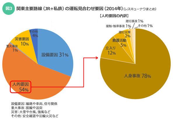 【図3】関東主要路線(JR+私鉄)の運転見合わせ要因(2014年)(レスキューナウまとめ)