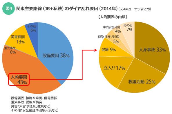 【図4】関東主要路線(JR+私鉄)のダイヤ乱れ要因(2014年)(レスキューナウまとめ)