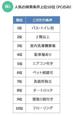 【図1】人気の検索条件上位10位(PCのみ)(SUUMOジャーナル調べ)