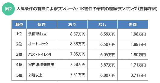 【図2】人気条件の有無によるワンルーム・1K物件の家賃の差額ランキング(吉祥寺駅)(SUUMOジャーナル調べ)