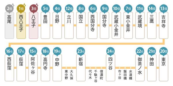 【画像2】JR中央線快速・家賃相場が安い駅ランキング(対象は快速停車駅のみ)