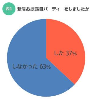 【図1】新居お披露目パーティーをしましたか (SUUMOジャーナル)