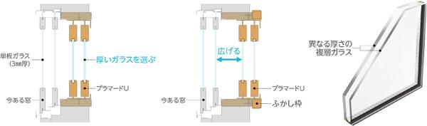 【画像1】窓ガラスの防音性能を高めるのに必要な3つの法則。(1)厚いガラスを選ぶ/左、(2)窓と窓の間隔を広げる/中、(3)複層ガラスの厚みは異なる組み合わせにする/右(画像提供:YKK AP)