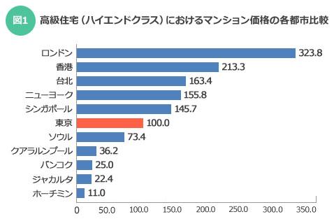【図1】東京/港区元麻布所在/高級住宅(ハイエンドクラス)のマンション価格(1戸の専有面積当たりの分譲価格)を100.0とした場合の各都市の比較指数。各都市とも調査地点はハイエンドクラスの高級住宅街。現地通貨で評価したものを円換算の上、指数化している。「第3回 国際不動産価格賃料指数」(2014年10月現在)」(一般財団法人日本不動産研究所)より