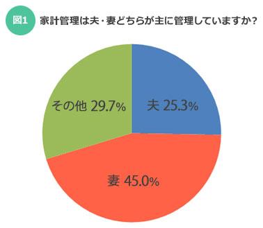 【図1】家計管理は夫・妻 どちらが主に管理していますか?(出典:「SUUMO結婚生活調査」より)