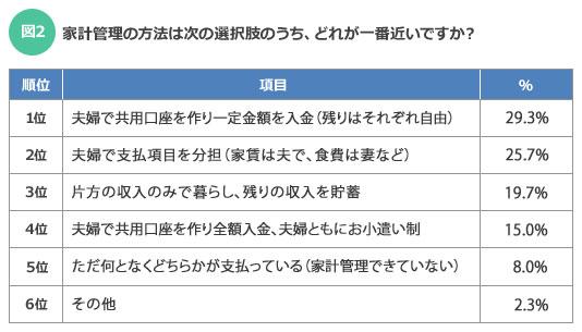 【図2】家計管理の方法は次の選択肢のうち、どれが一番近いですか?(出典:「SUUMO結婚生活調査」より)