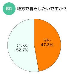 【図1】20~30代の575人の約半分が「地方で暮らしたい」と回答(出典:日本経済新聞電子版と婚礼施設情報サイト「みんなのウェディング」が共同で実施調査)