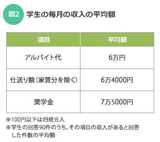 【図2】学生の毎月の収入の平均額(SUUMOジャーナル調査)