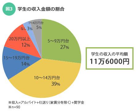 【図3】学生の収入金額の割合(SUUMOジャーナル調査)