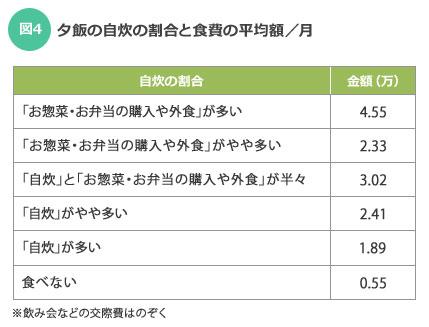 【図4】夕食の自炊の割合と食費の平均額/月(SUUMOジャーナル調査)